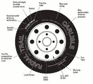 Trailer Tire Sizes Explained Trailer Tires Trailer Tire Facts