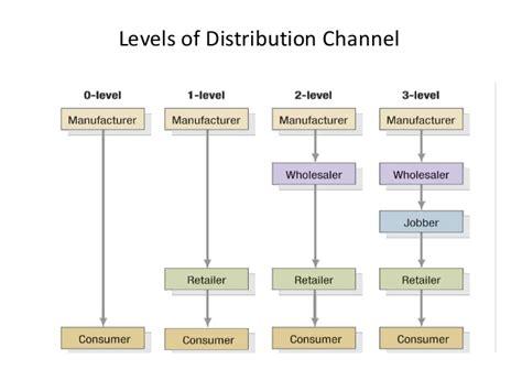 Distribution 4 Channel chapter 10 distribution channel logistics management