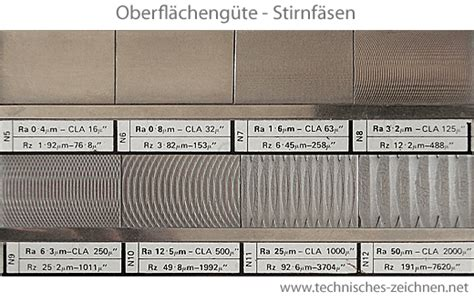 Polieren Rauheit by Oberfl 228 Che Rauheit Fertigungsverfahren