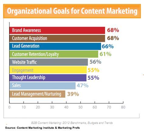 Make A House Plan The Rise Of B2b Content Marketing Chart Heidi Cohen