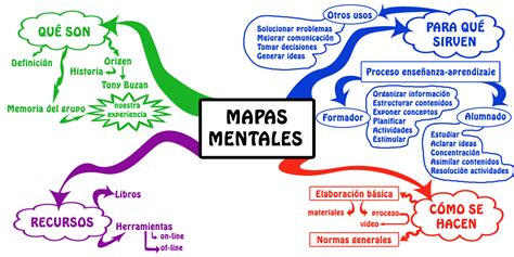 mapas mentales imagenes ejemplos mapas mentales para ni 241 os funci 243 n de diagramas y
