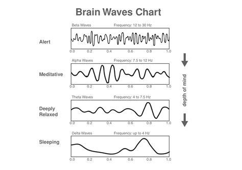 Brain Wave modulating brain waves healing techniquescrystal