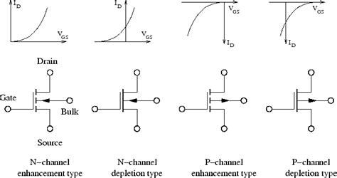 guna transistor mosfet mosfet transistor lambda 28 images njfet characteristic oscillators part 1 p channel jfet