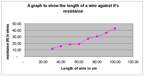 what does a resistor do gcse investigating resistance in wires gcse science marked by teachers