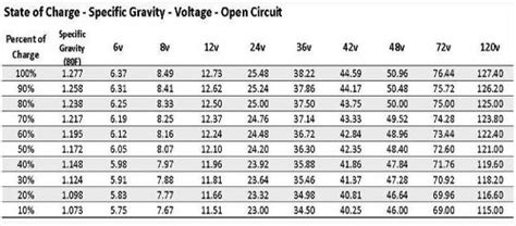 golf cart battery state  charge chart