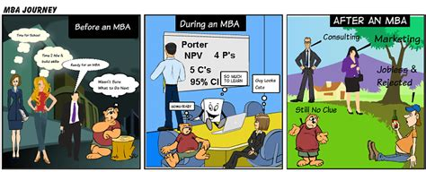 Mba Fields For Engineers by How Does An Mba Help An Engineer Mba Pundit