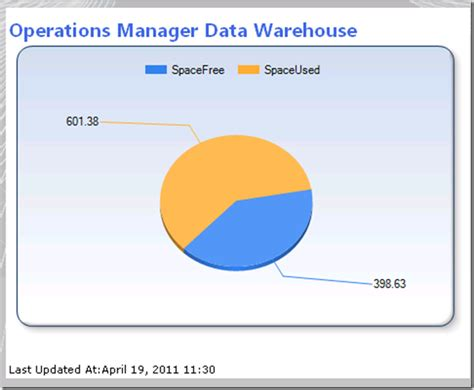 2011 operations manager evolution using the service