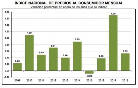 inpc do de maro de 2016 indice do inpc para maro de 2016 indice do inpc para