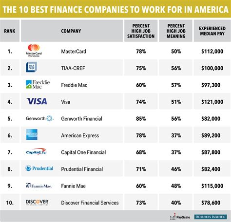 Why Facebook Is The Best Company To Work For In America | the 10 best finance companies to work for in the us