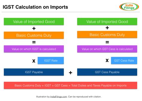 Gst Credit Formula Input Tax Credit For Imports Indiafilings Learning Center