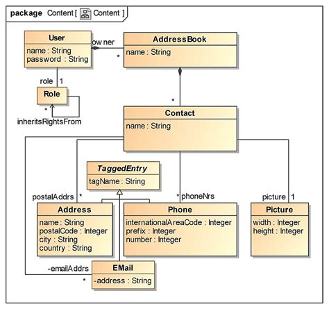 Exle Ux Docs And Deliverables Uxm Content Framework Template