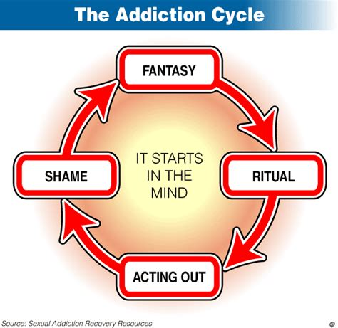 addiction diagram the three levels of addiction
