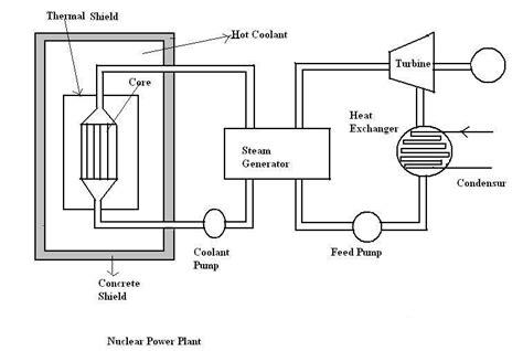 saturable reactor function saturable reactor working principle 28 images nuclear power plant reactor saturable de 1kva