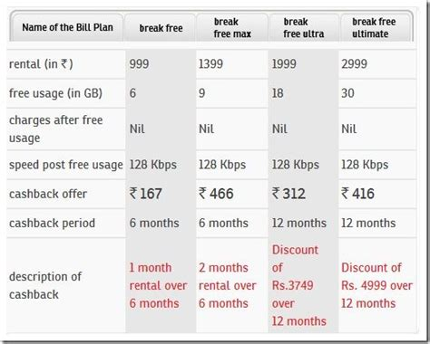 airtel 4g services plans pricing details