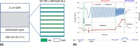 film gan core kud stress engineering with aln gan superlattices for