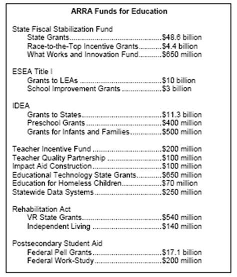 fy 2010 ed budget summary summary