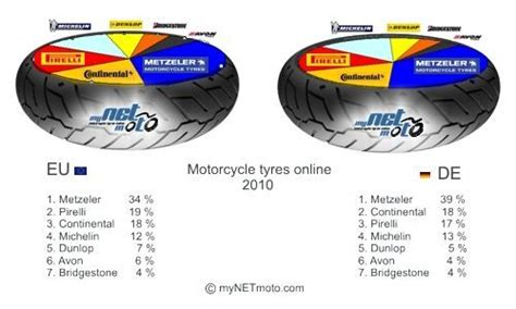 Motorradreifen Hersteller Deutschland by Marktanteile Der Motorradreifen Hersteller Mynetmoto