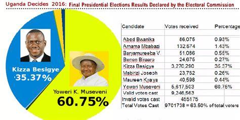 2016 presidential primary total votes cast museveni declared winner of uganda s 2016 presidential