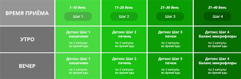 Green Flash Detox by Greenflash Detox Table апгрейд твоей фигуры