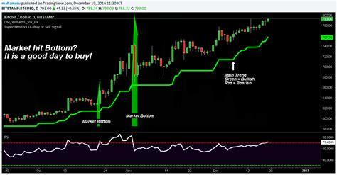 bitcoin vs idr technical analysis tool btcusd market bottom finder