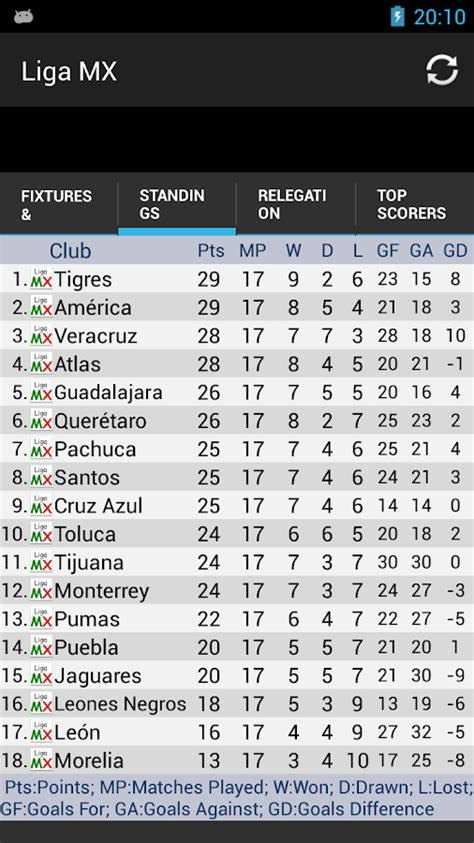 la liga mx table liga mx standings android apps on play