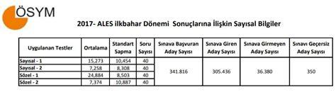 Executive Mba Nedir by Ales 2018 E Ales 2018 Ales Sınavı