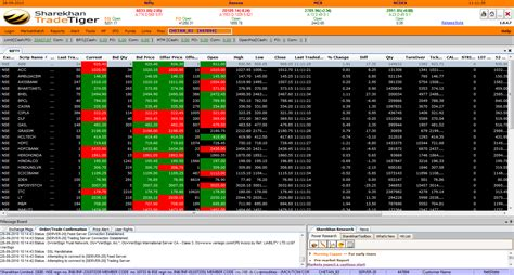 pattern finder sharekhan sharekhan tradetiger brokers review