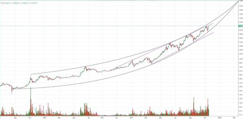 resistor time test btc pushes all time highs and tests historic resistance bitcoin market insider