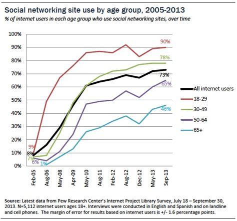Search Email Address For Social Networking Pew Research Tracking Social Media Users By Age Medicarewebwatch
