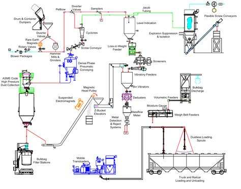 flow of diagram flow diagram approtec ran le