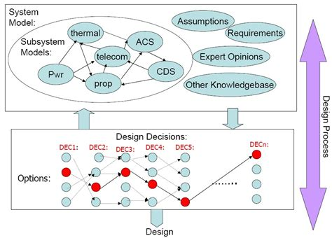 layout decisions meaning design rationale wikipedia