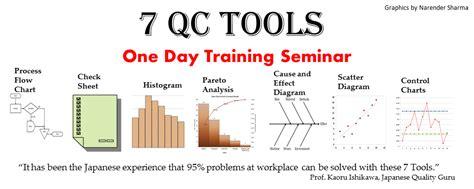 Bookshelf Organization shakehand with life 7 qc tools training seminar
