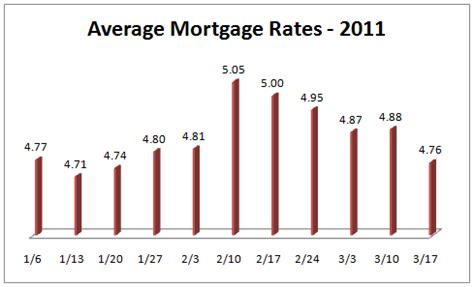 average house loan rate when interest is at variance with consci by henry home like success