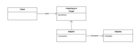 adapter pattern java exle code adapter design pattern code project adapter 1