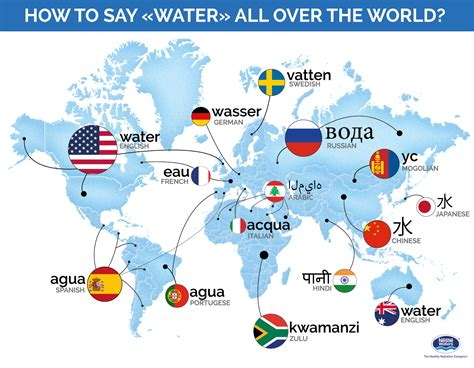 how to in water water in all languages