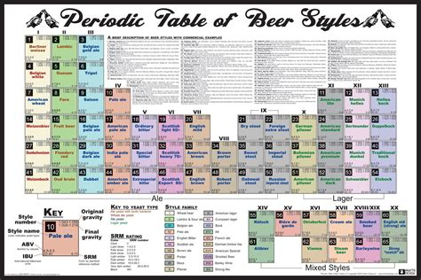 printable periodic table of beer styles the periodic table of beer styles tap trail