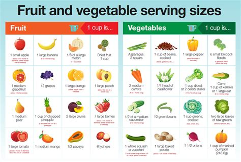 5 fruits and vegetables per day recommended servings of vegetables per day food delivery