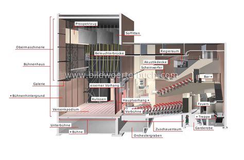 eiserner vorhang theater kunst und architektur darstellende k 252 nste theater