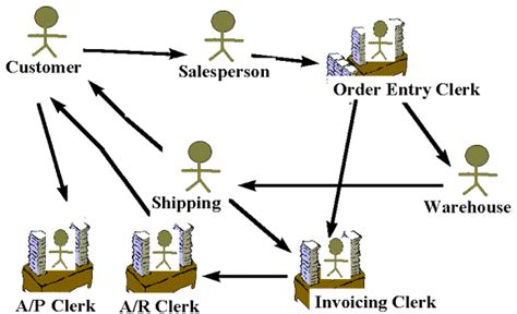 sales order processing system diagram information systems modeling