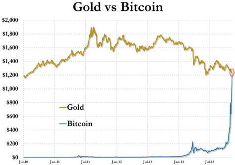 bitcoin gold price bitcoin passes price of gold silver doctors
