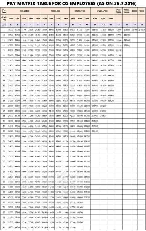 7th pay chart 7th cpc pay matrix table as per notification issued on 25