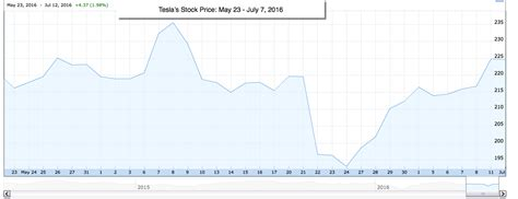 Price Of Tesla Stock Musings On Markets Tesla It S A Story Stock But What S