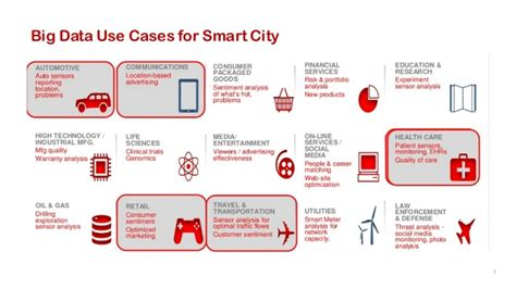 smart city use cases smart city studies and development notes books big data for smart city