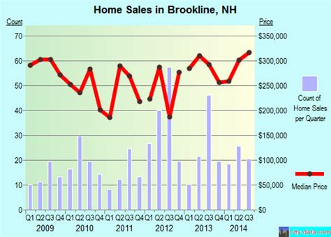 brookline new hshire nh 03033 profile population