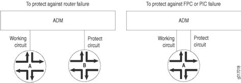 multiplex section protection msp automatic protection switching and multiplex section
