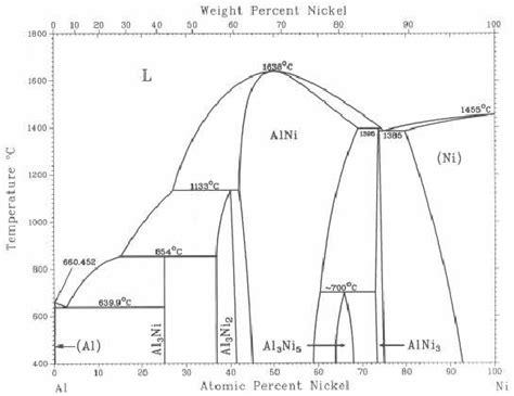 ni al phase diagram binary al ni phase diagram scientific diagram