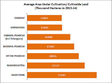 pattern of net sown area cultivable land down by 12 lakh hectares in 10 years