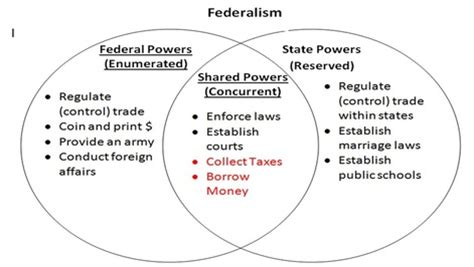 powers of state and federal government venn diagram state and federal powers venn diagram memes