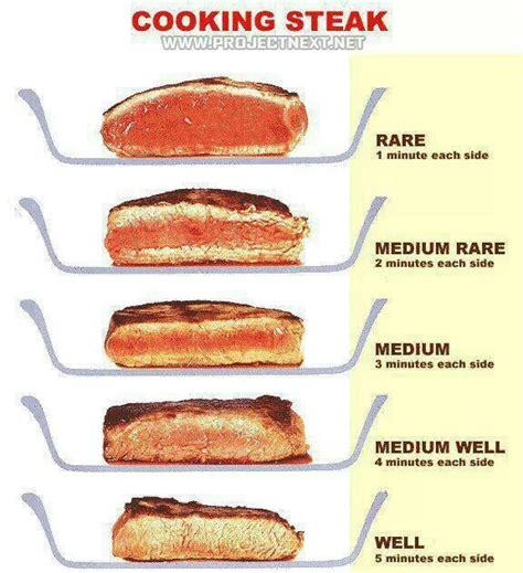 infographic cooking steak infographics pinterest ways to cook steak charts and perfect steak