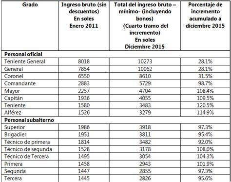 cuanto es el aumento salarial para polica del ao 2016 los sueldos de los polic 237 as y la recuperaci 243 n del trabajo